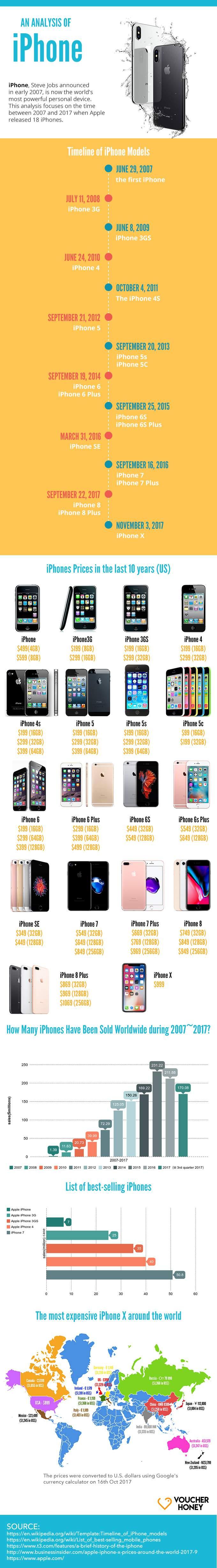 Analysis-of-iphone