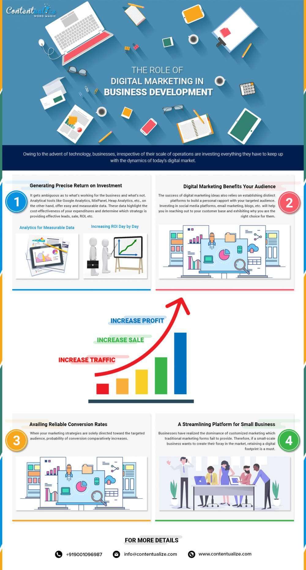 Role-of-Digital-Marketing