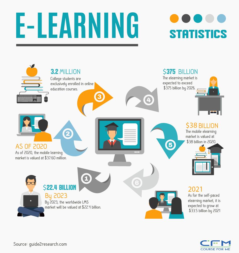 ELEANING Statistics